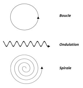 loi des cycles schéma