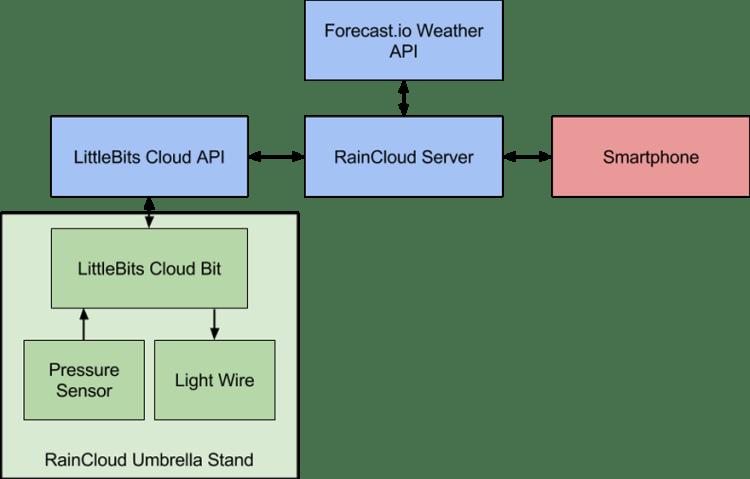 RainCloud Block Diagram