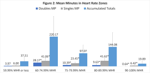 Figure 2 - Mean Minutes in Heart Rate Zones