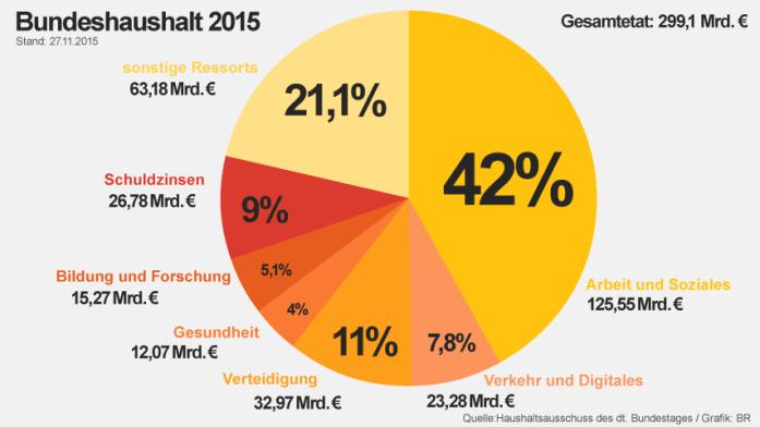 2015-bundeshaushalt-100