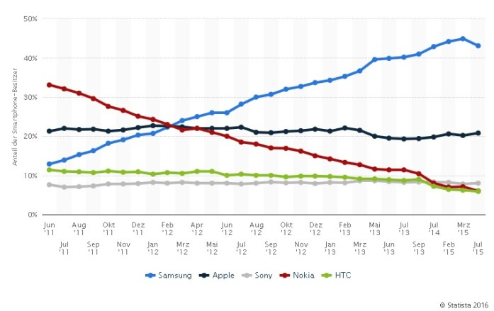marktanteile-smartphones