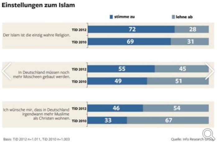 muslimische-mehrheit-in-deutschland-gewünscht