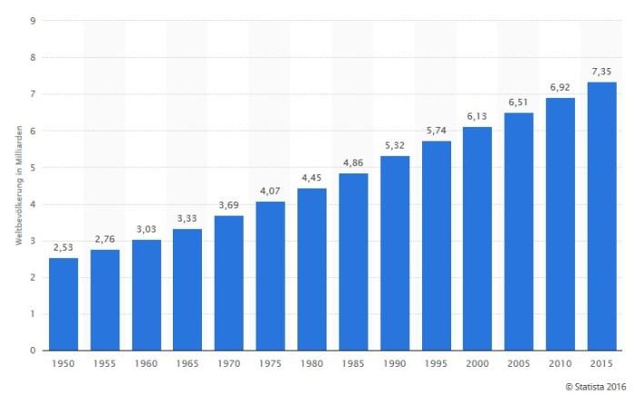 weltbevölkerung-2015