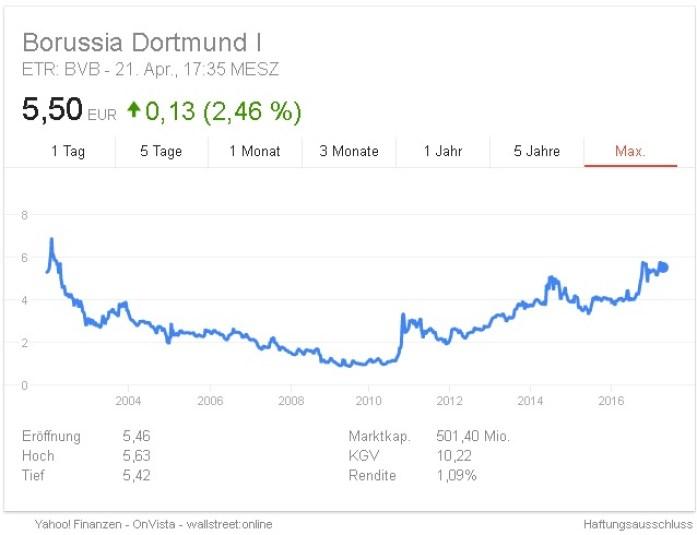 Aktienkurs Dortmund