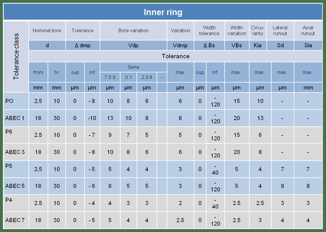 Bearing Size Timken Chart