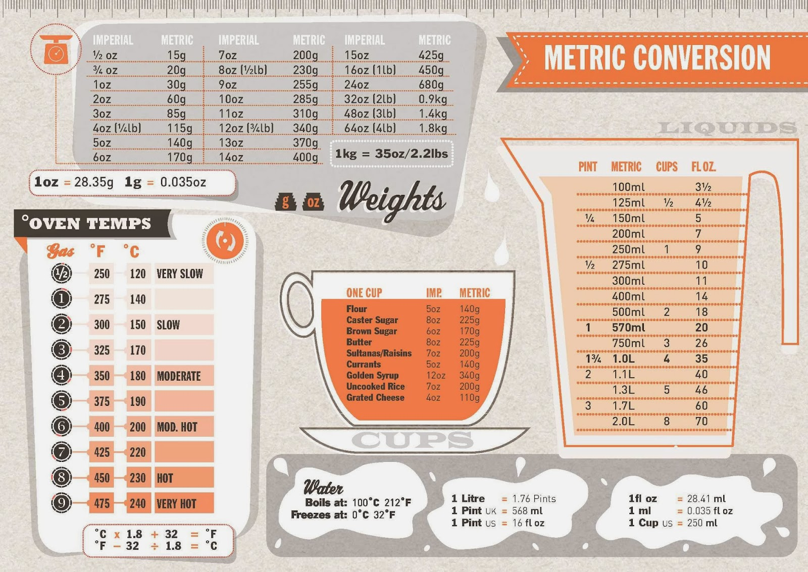 Metric System Conversions