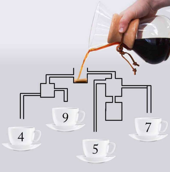 Which cup will be filled first? This tricky coffee puzzle surprised no one 4