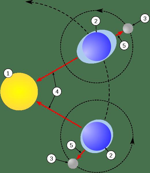Mécanisme des marées