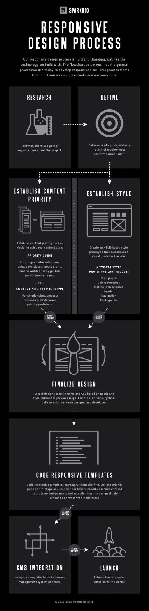 Process Responsive Design