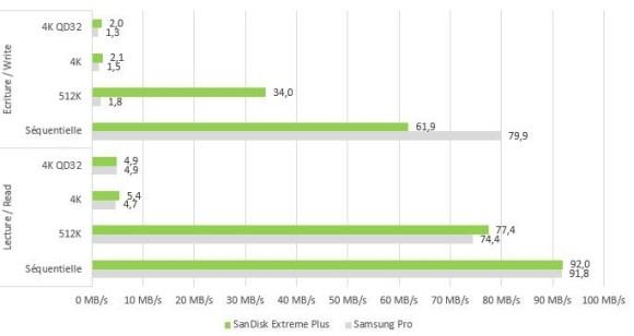 Le benchmark CrystalDiskMark de la carte micro SDHC SanDisk Extreme 32 Go UHS-1 U3.