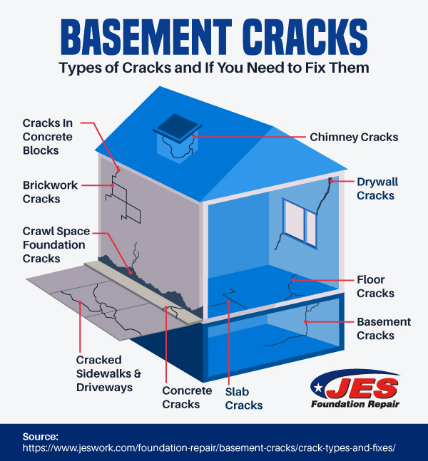 Basement Cracks - Types of Cracks and If You Need to Fix Them