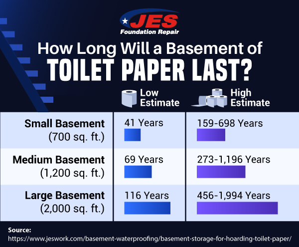 How long will a basement of toilet paper last?