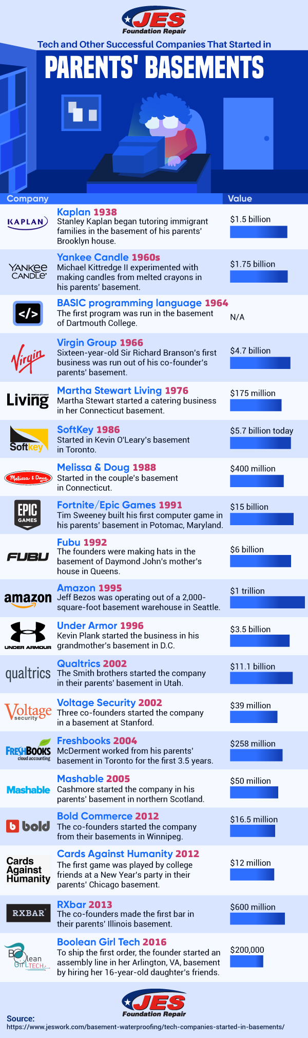 Tech and Other Successful Companies That Started in Parents' Basements