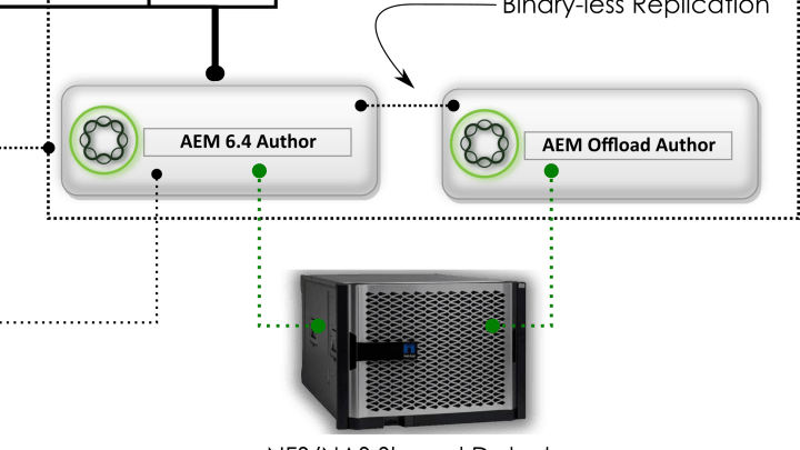 Setting up AEM Author Workflow Offloading