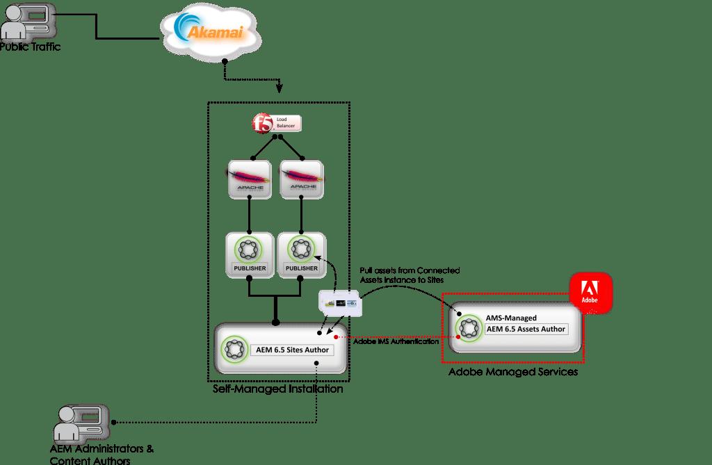 AEM 6.5 Connected Assets Diagram