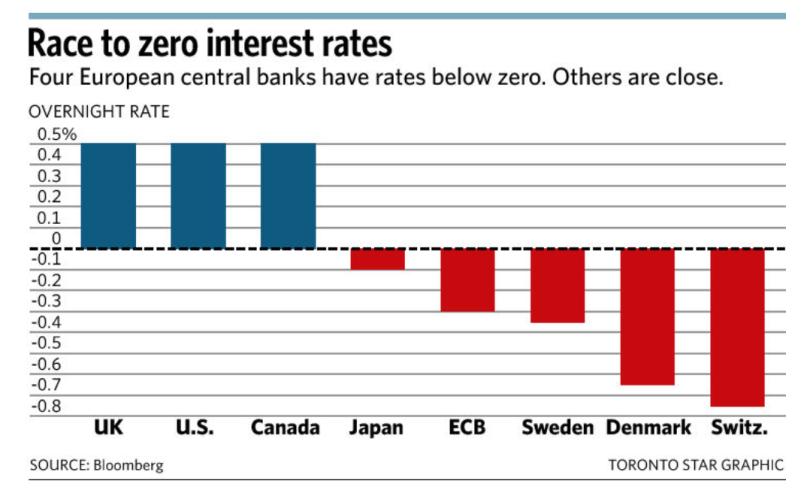 Principais Bancos Centrais do Mundo cobram para receber depósitos
