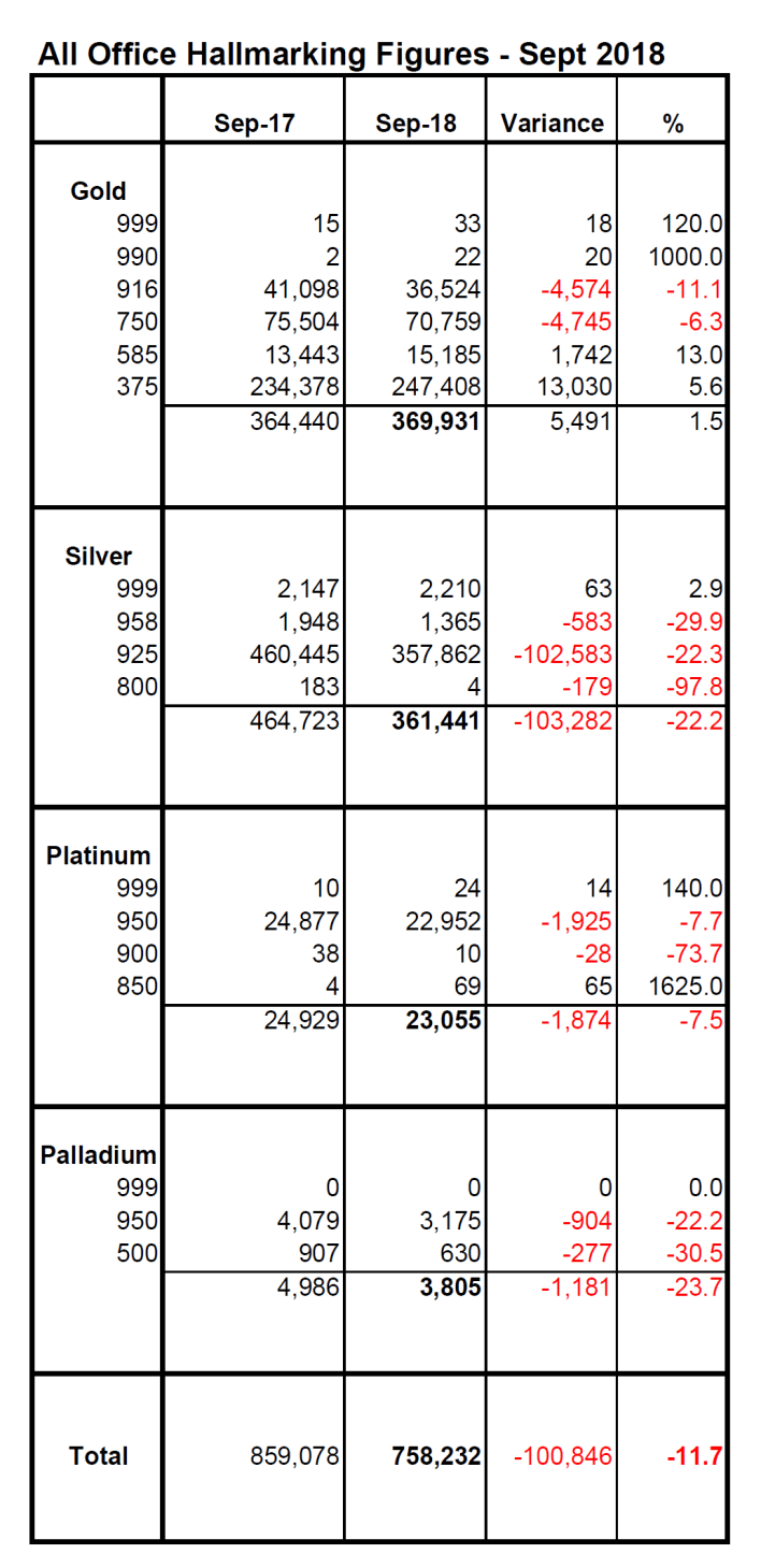 Hallmarking drops 11% as silver and platinum struggle