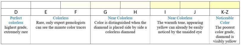Diamond color chart from perfect colorless to noticeable color
