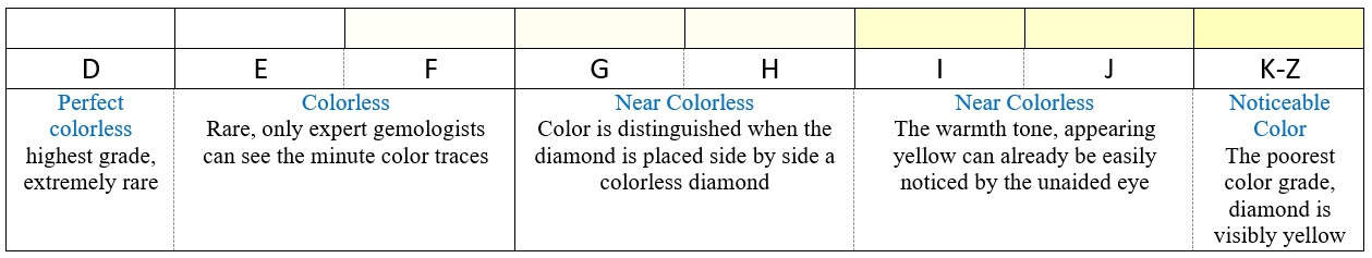 diamond appointment colour by f education grade chart