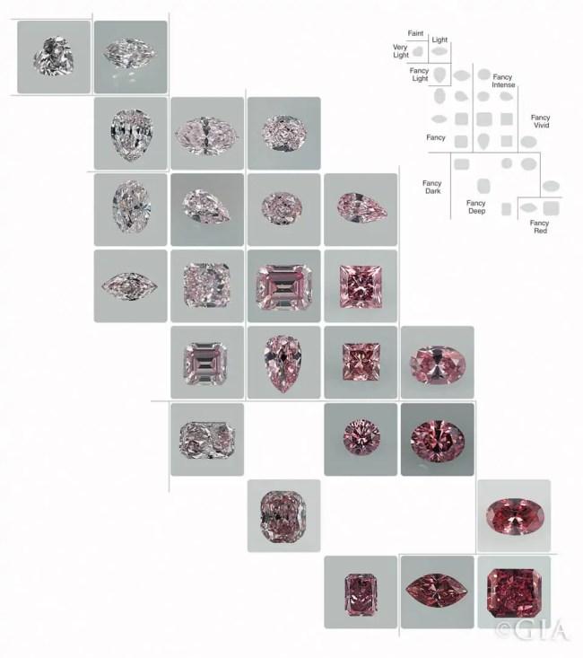 GIA pink diamond color chart