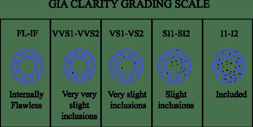 GIA diamond clarity chart