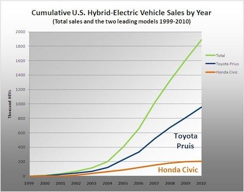 Cumulative U.S. Hybrid-Electric Vehicle Sales by Year