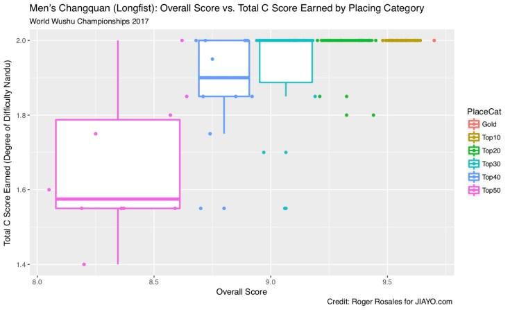 Men's Changquan Overall Score vs Total C Score by Placing Box Plot