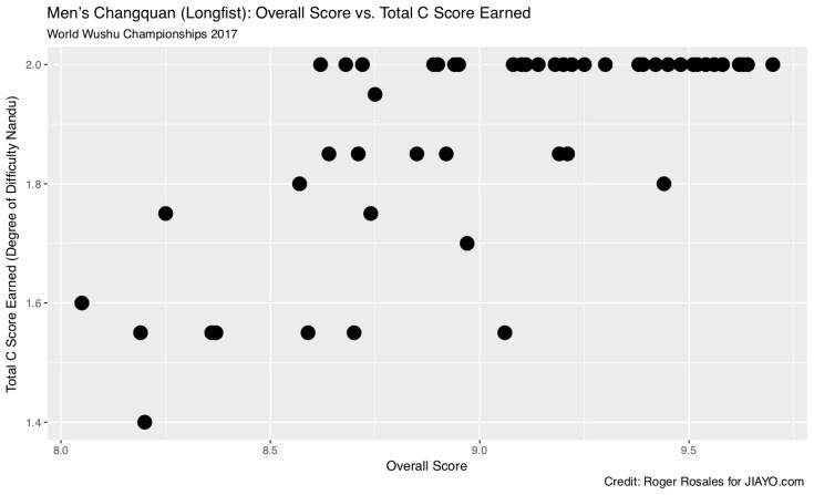 Men's Changquan Overall Score vs Total C Score