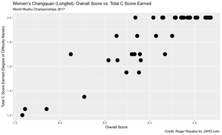 Women's Changquan Overal Score vs. Total C Score