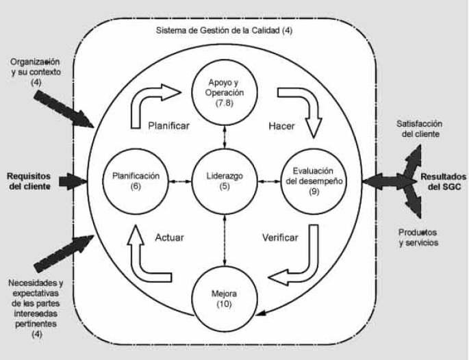 Ciclo PHVA, Calidad, Procesos