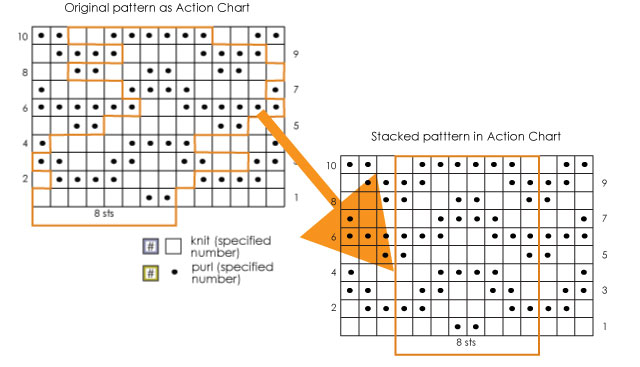 Action Chart as originally written and changed to have a stacked repeat to exactly match your knitting
