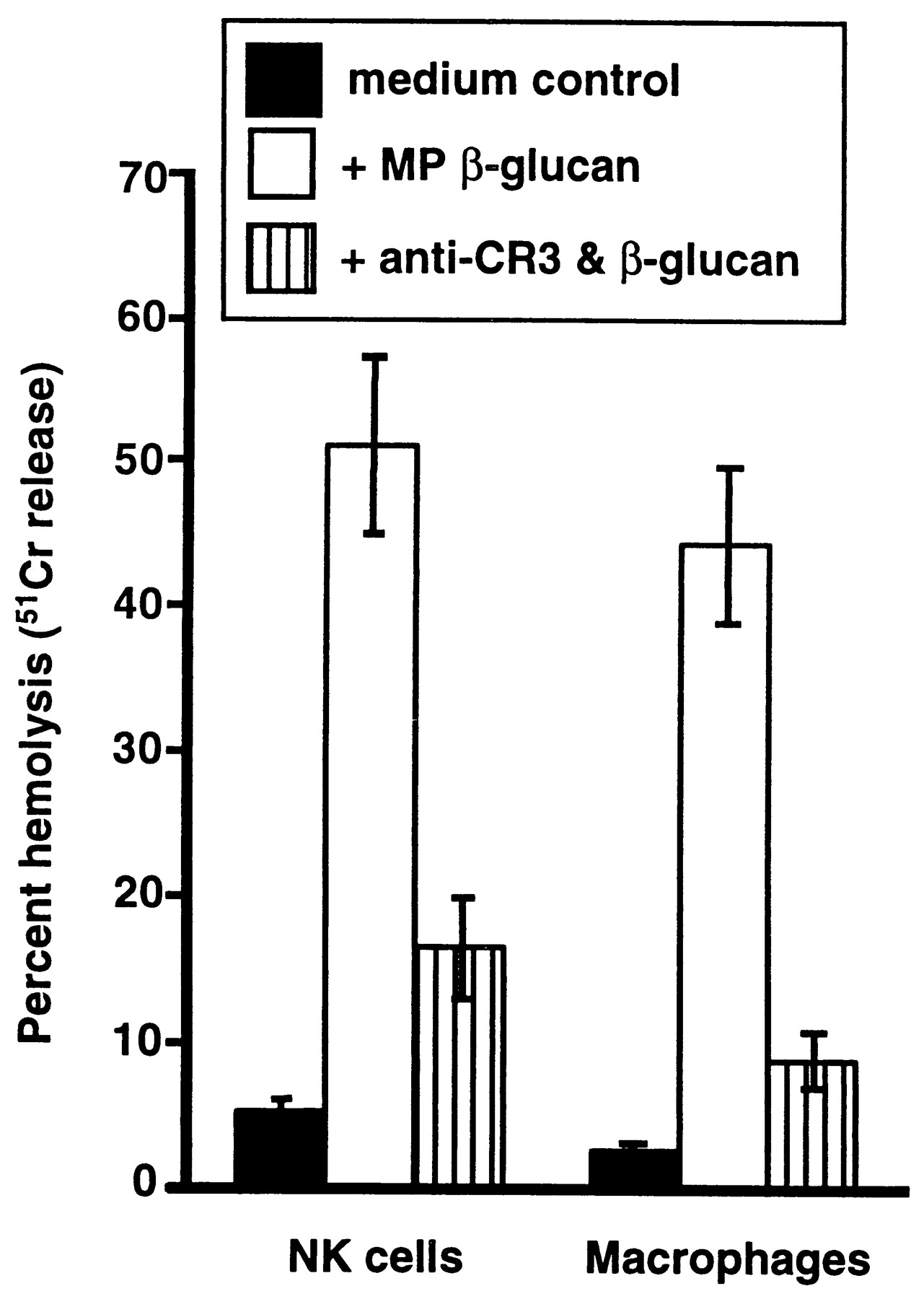 The Glucan Binding Lectin Site Of Mouse Cr3 Cd11b Cd18 And Its Function In Generating A