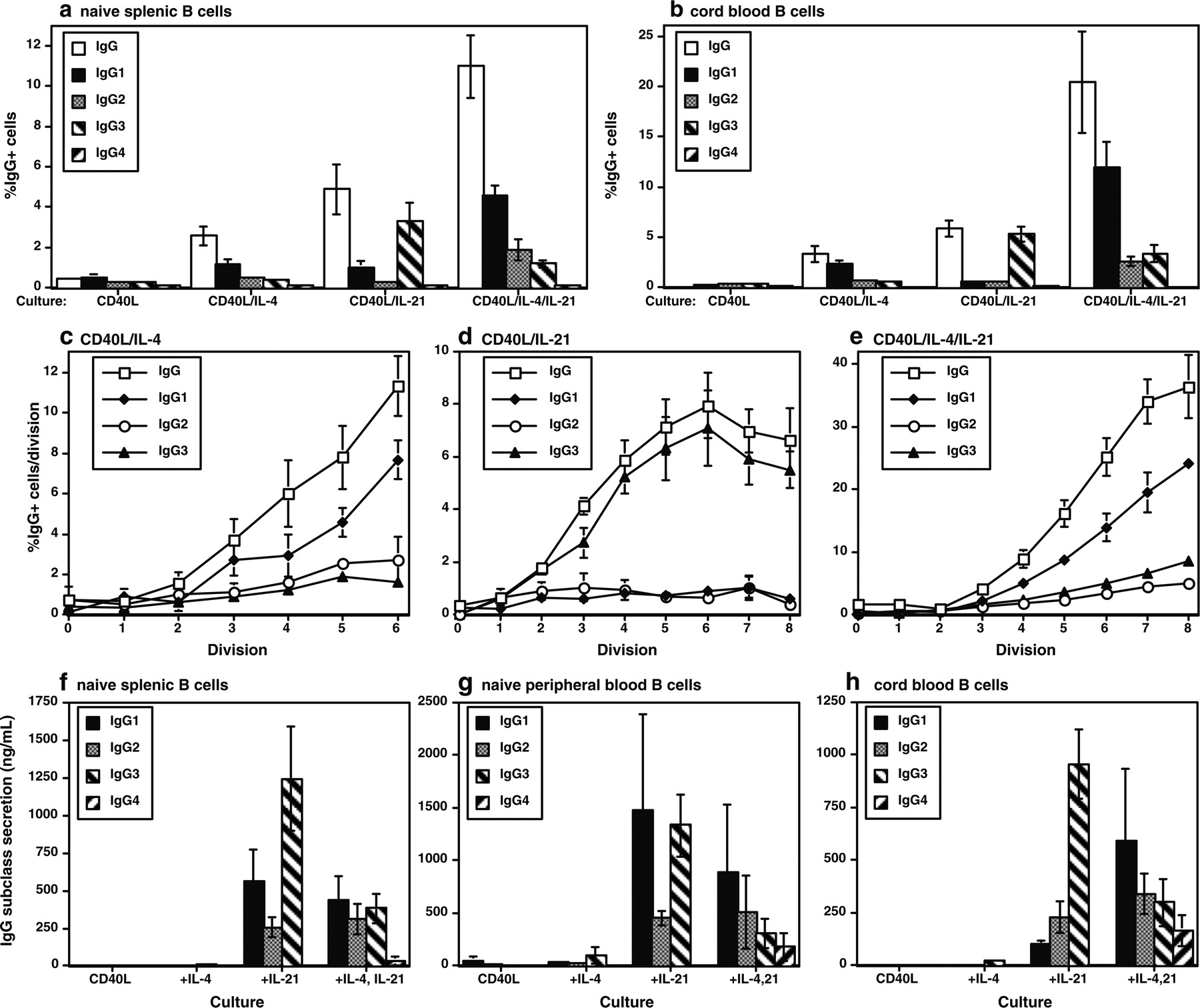 Il 21 Induced Isotype Switching To Igg And Iga By Human Naive B Cells Is Differentially