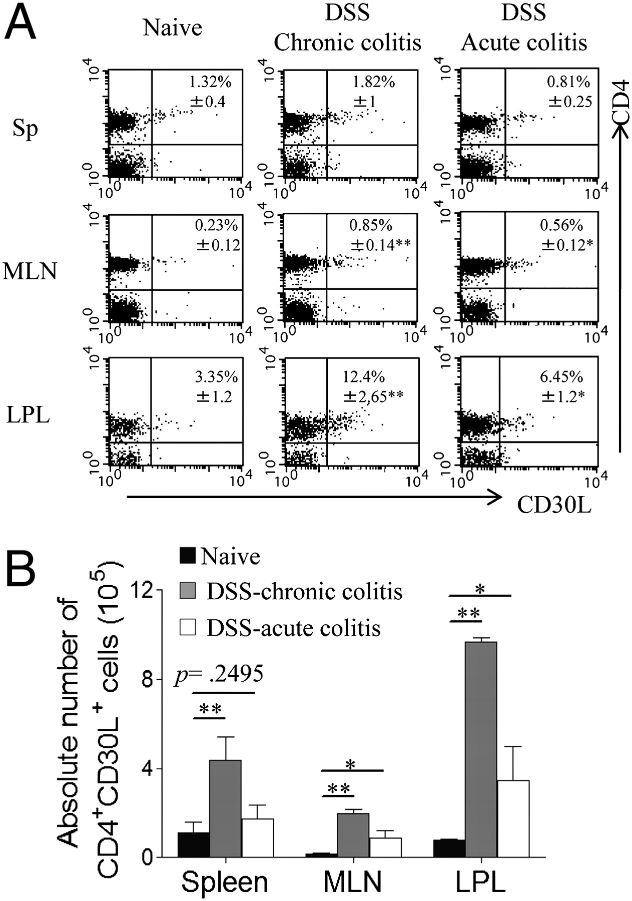 Cd30 Ligand Is A Target For A Novel Biological Therapy