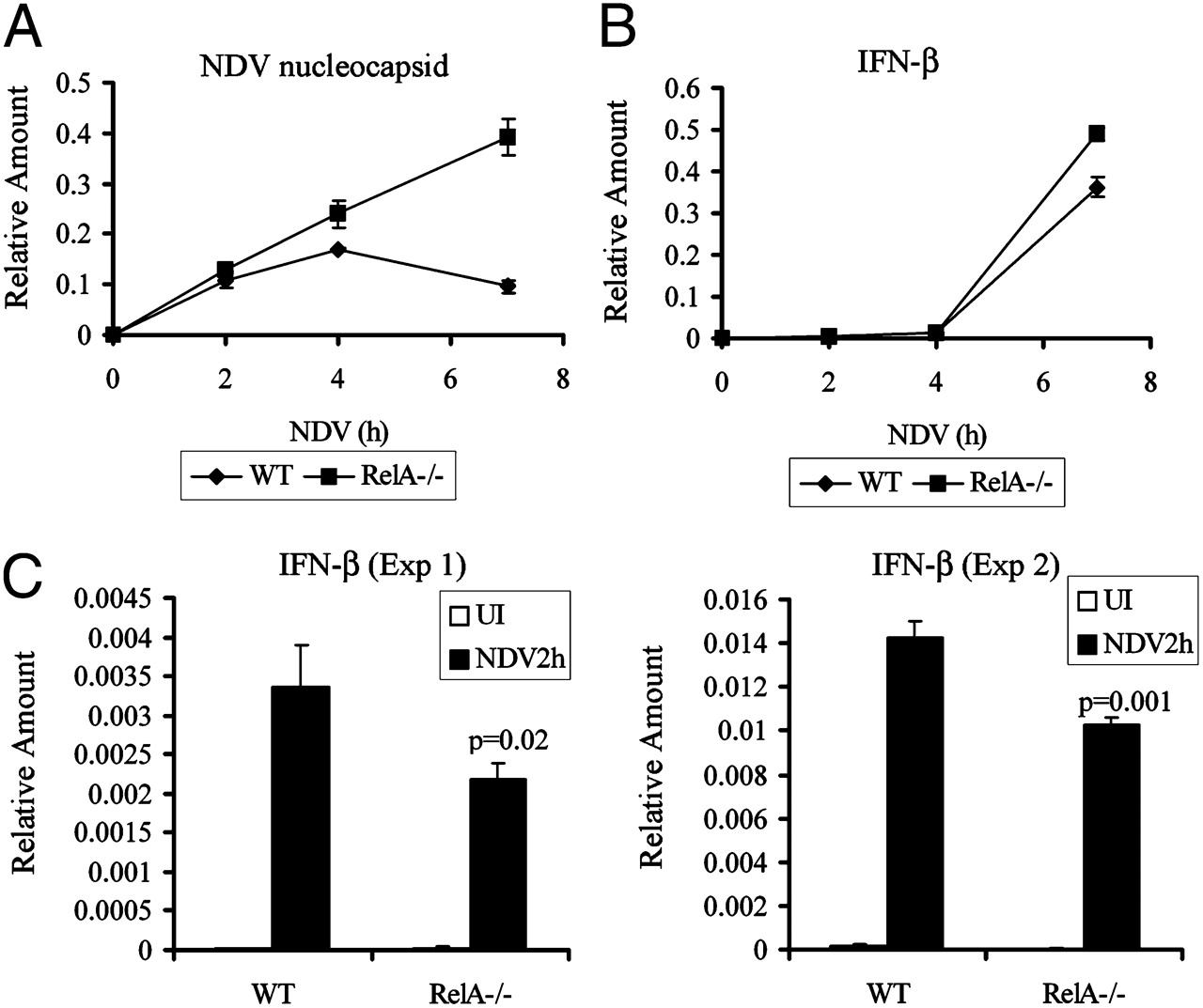 Nf B Rela Subunit Is Crucial For Early Ifn Expression