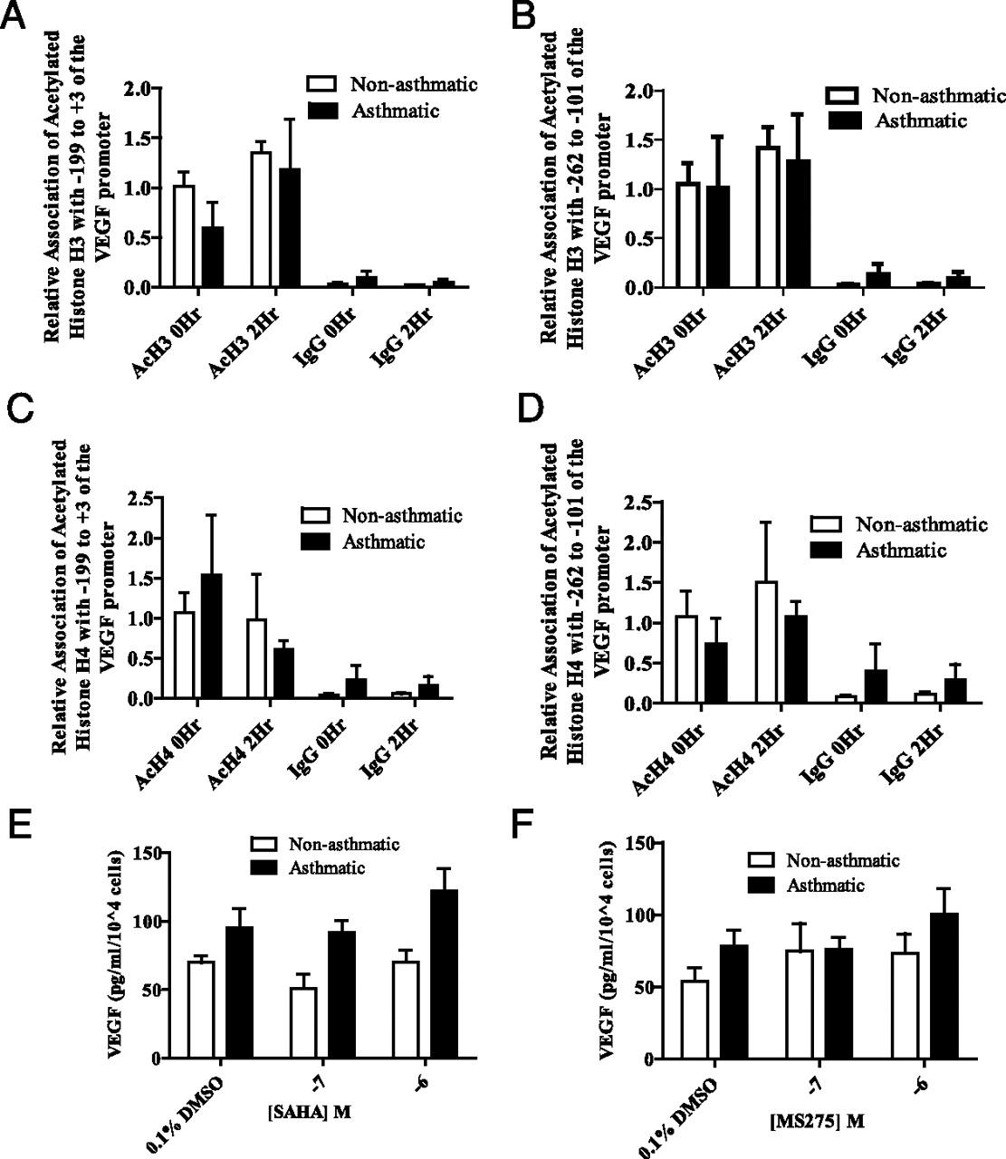 Abnormal Histone Methylation Is Responsible For Increased Vascular Endothelial Growth Factor