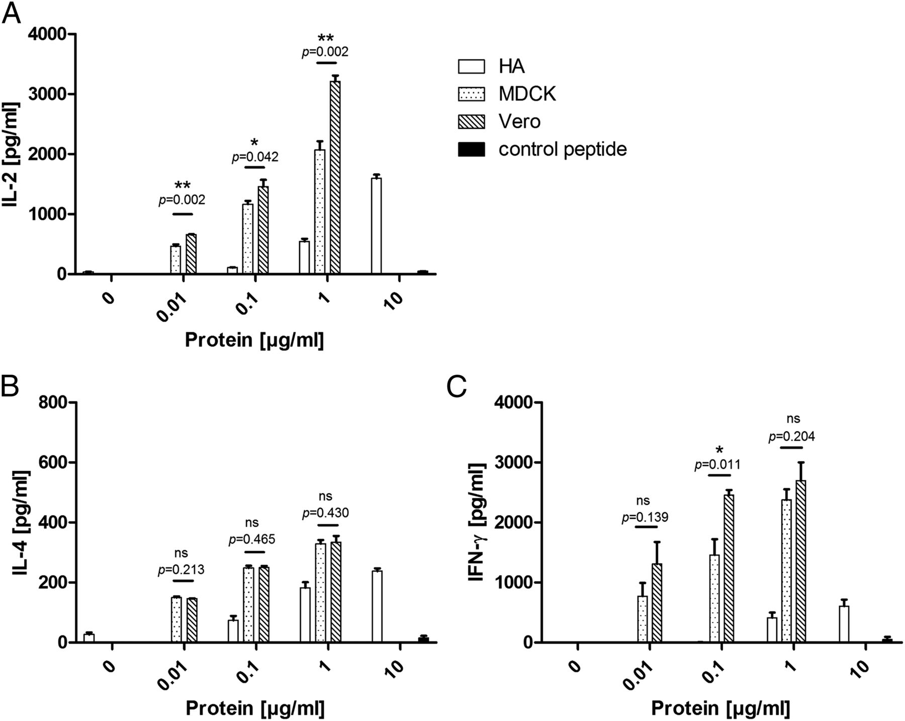 Toward Animal Cell Culture Based Influenza Vaccine Design
