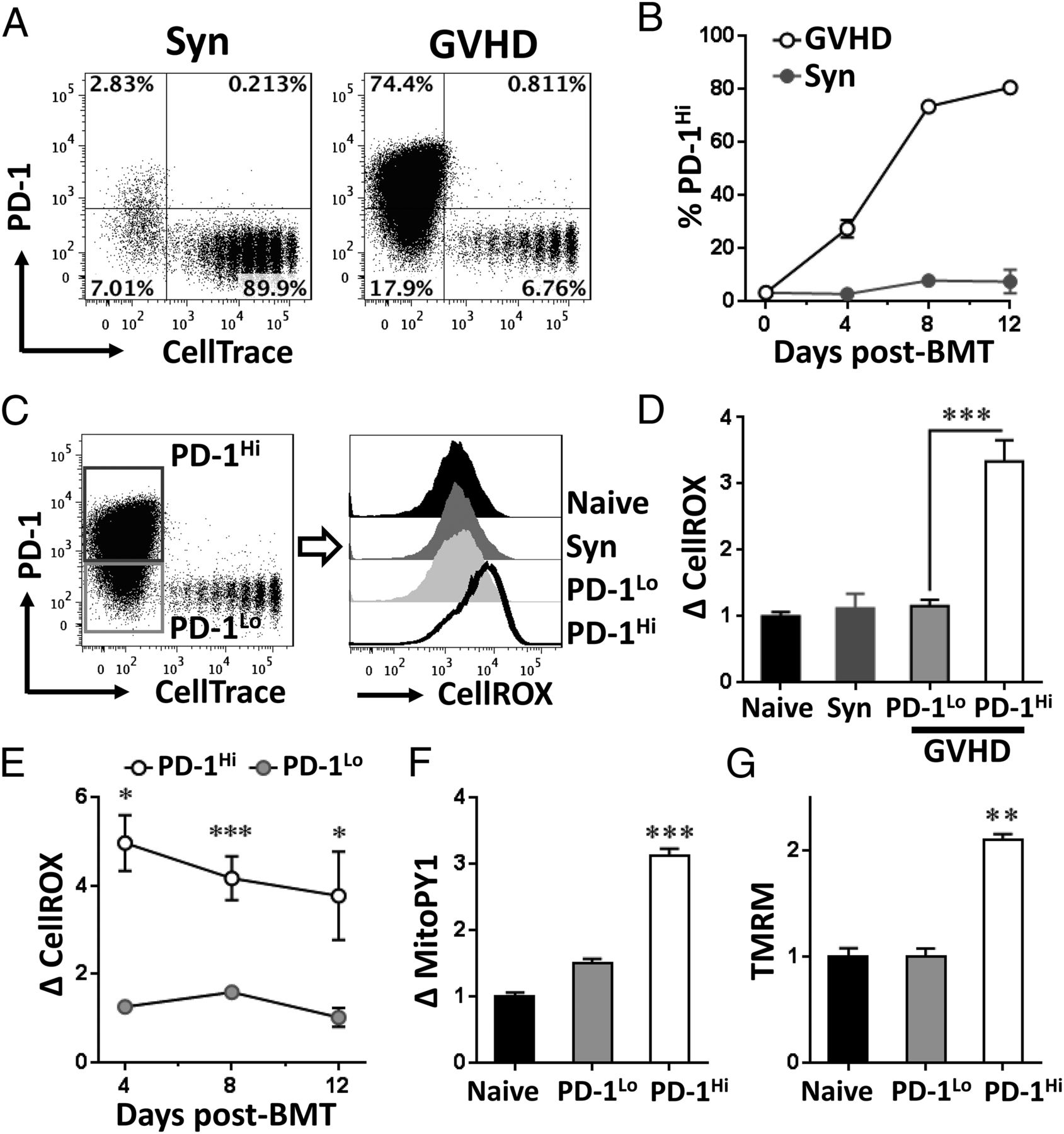 Programmed 1 Controls T Cell Survival By Regulating Oxidative Metabolism
