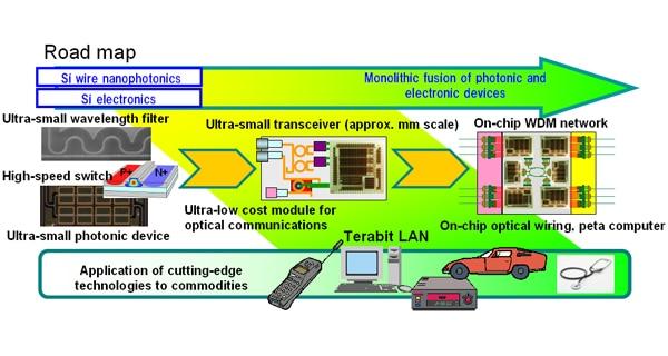 nanophotonics-what-is-it
