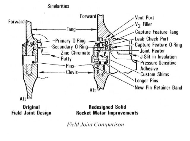 Pre- and Post-Accident Designs for the Solid Rocket Booster Seals