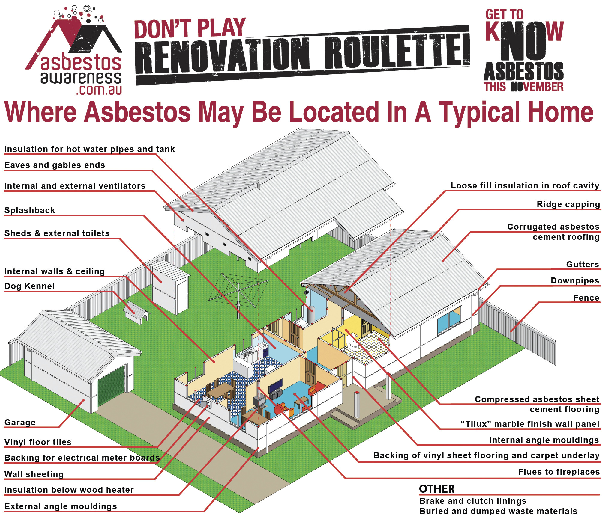 Asbestos Locations Around The Home