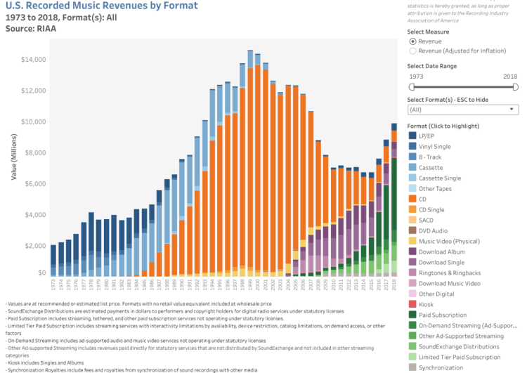 *Historic Revenue Chart*