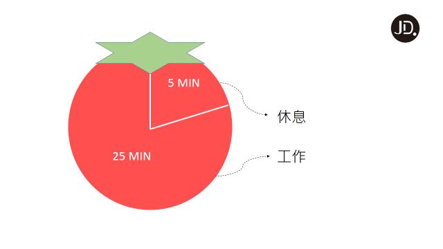 【工作效率】自制力差又沒效率? 試試番茄鐘工作法!