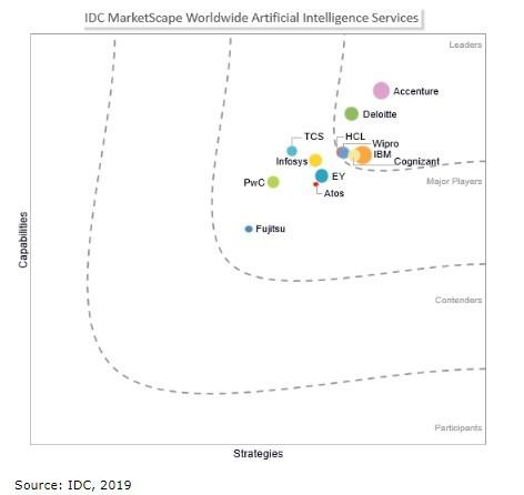 埃森哲榮膺「IDC全球人工智能服務提供商」領軍者
