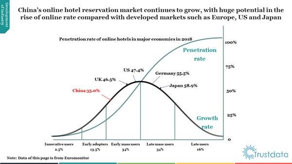 Trustdata報告:2019年上半年美團酒店訂單量佔比過半