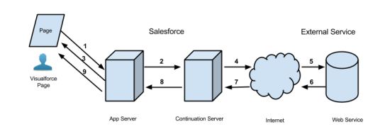 Execution Flow of an Asynchronous Callout - Image from Salesforce documentation