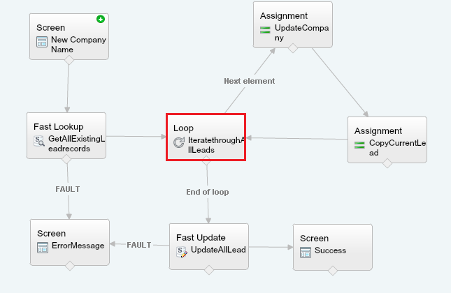 Sample Salesforce flow using loop element