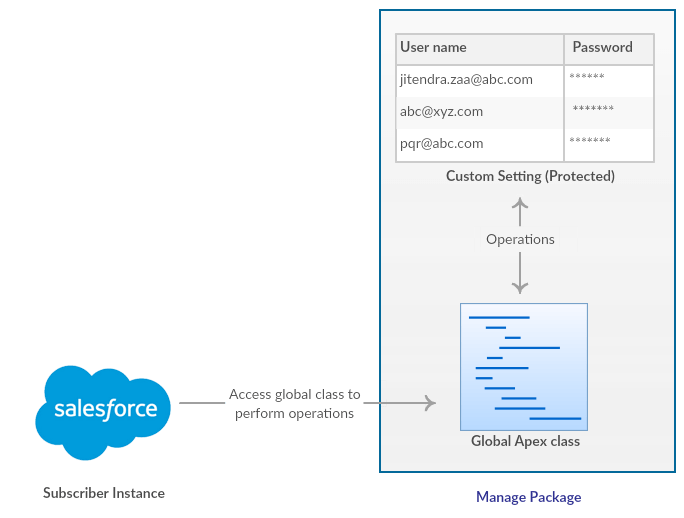 Storing Passwords in Salesforce