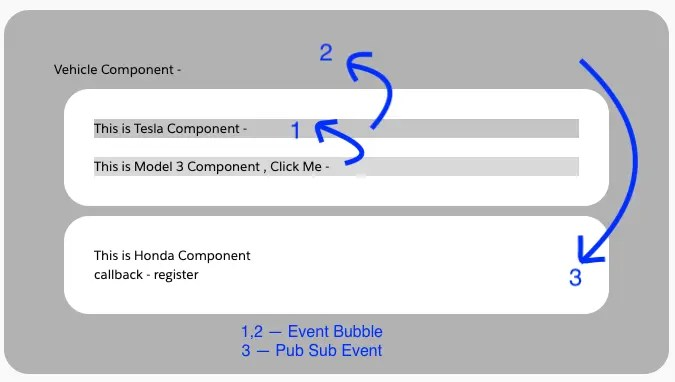 Event Communication between Lightning Web Components