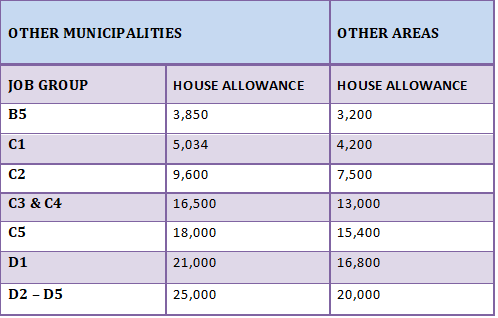 TSC house allowance for other areas